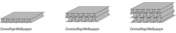 Materialspezifikation